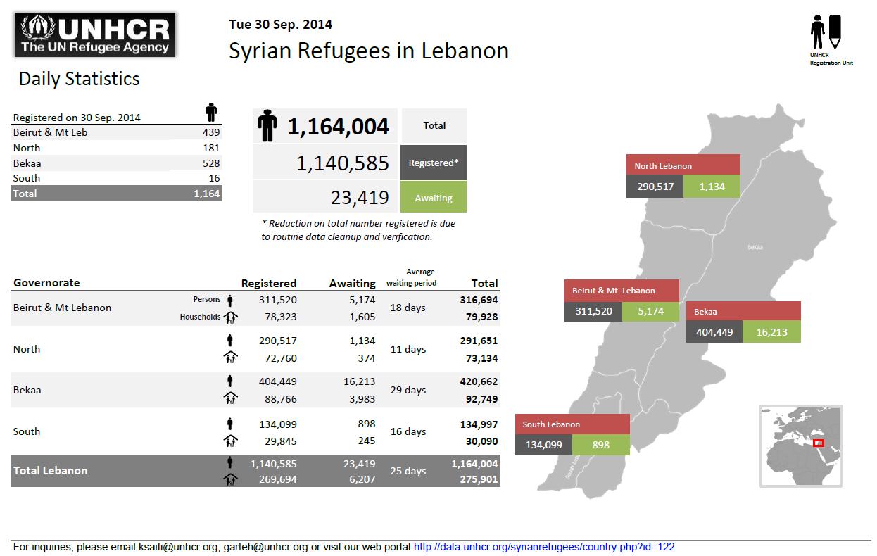 Registered Syrian Refugees in Lebanon, September 2014
