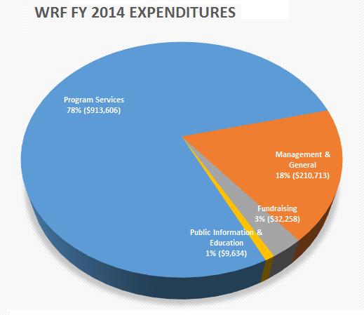 org-spending-chart